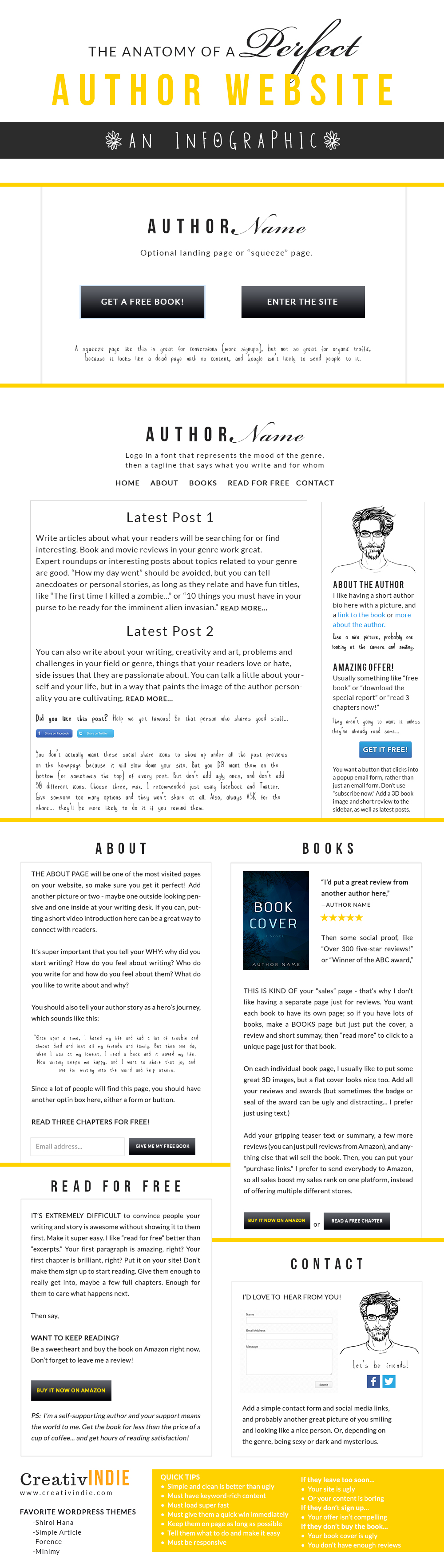 The Anatomy of a Perfect Author Website {INFOGRAPHIC: a marketing ...