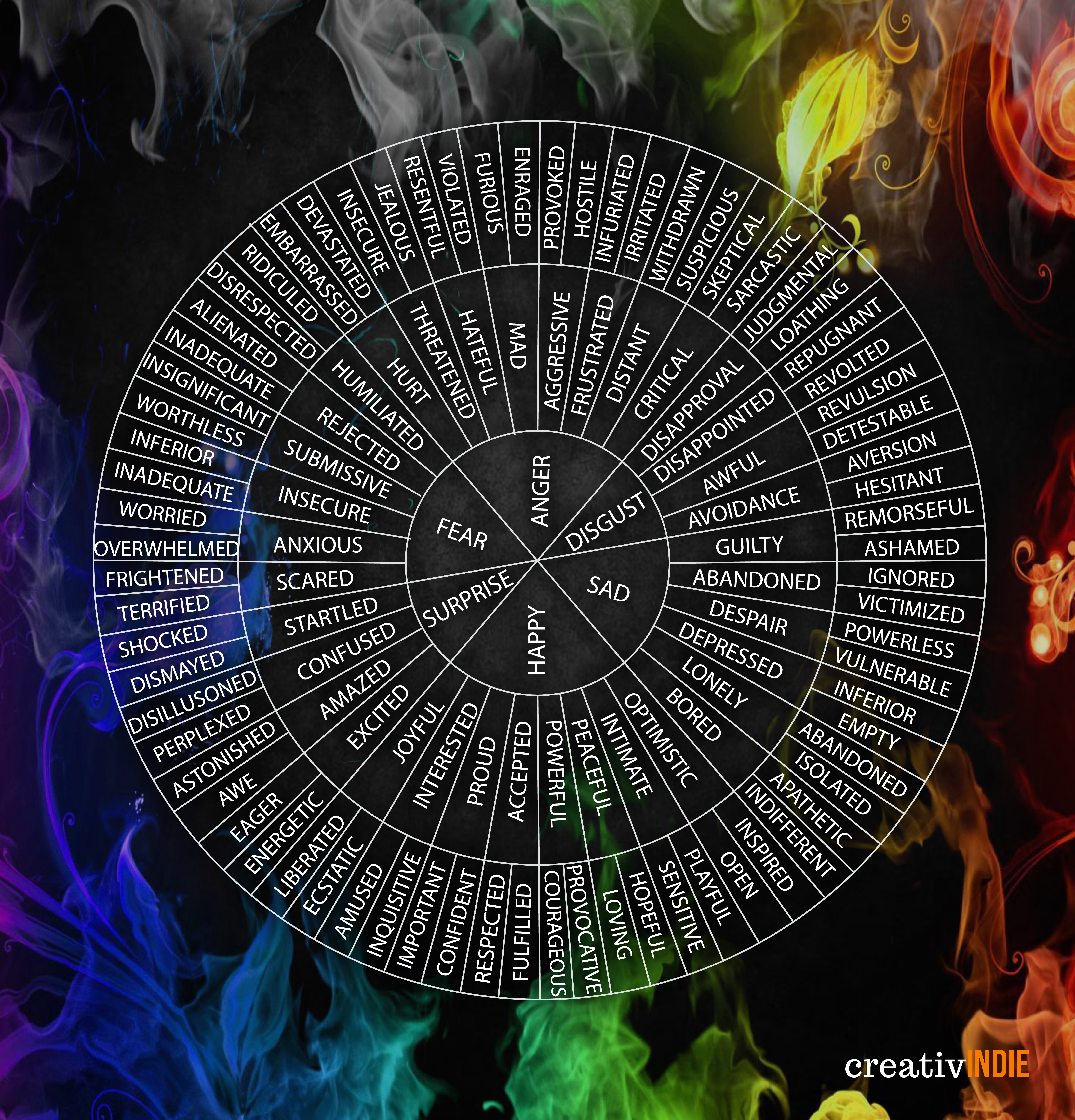 Wheel Of Emotions Poster For Writers Creativindie