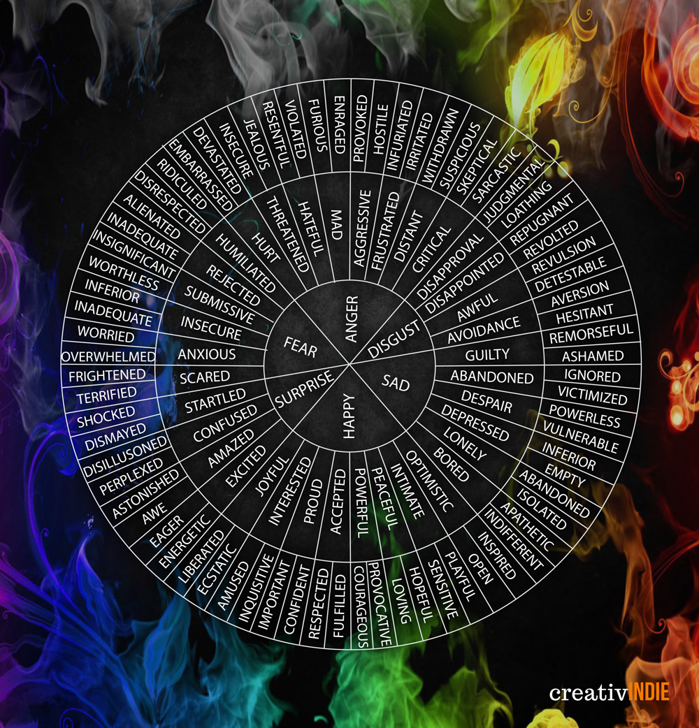 Wheel of emotions poster for writers