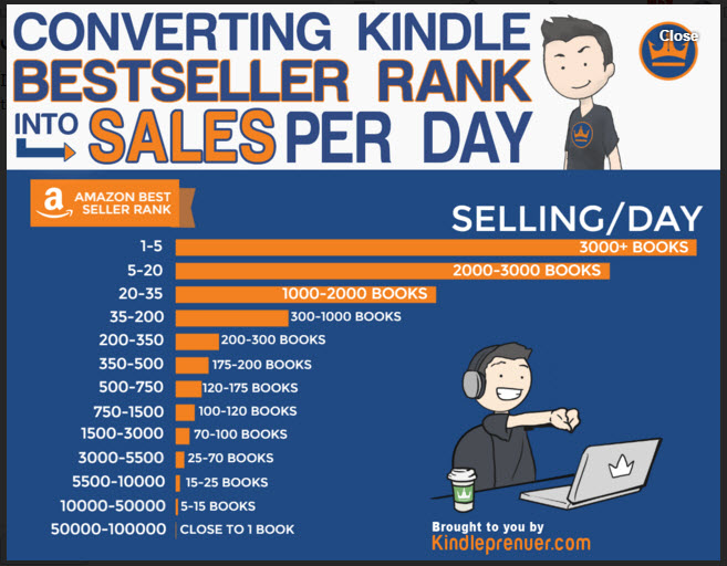 how to check sales rank on amazon