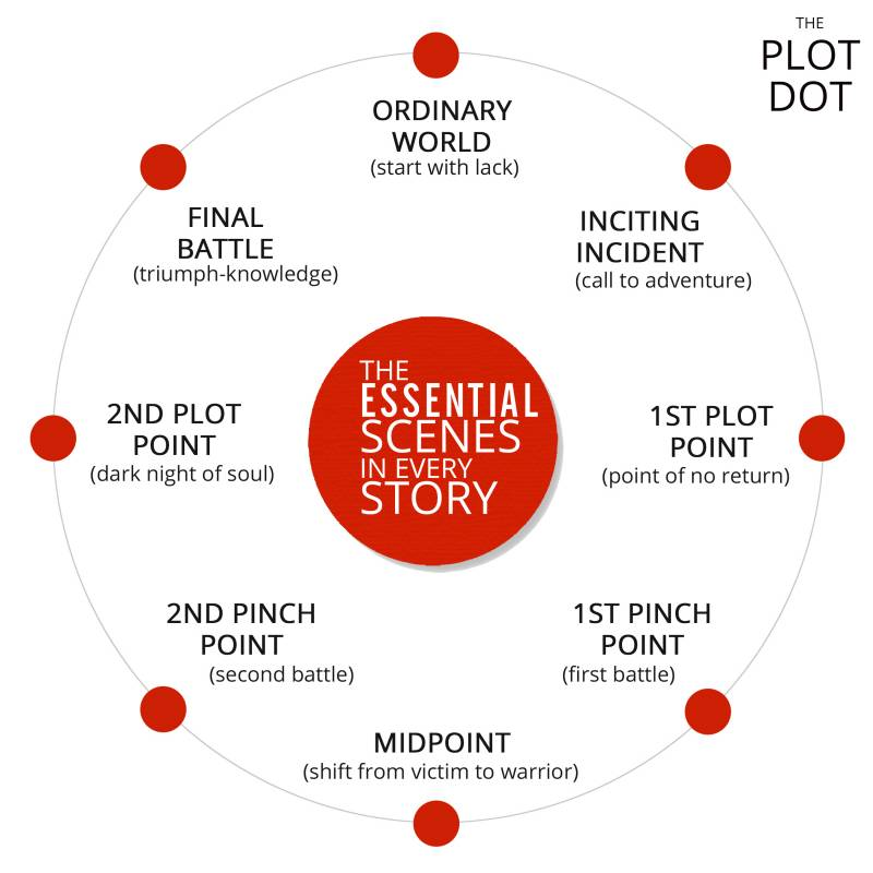 story architecture plotting 3 Act