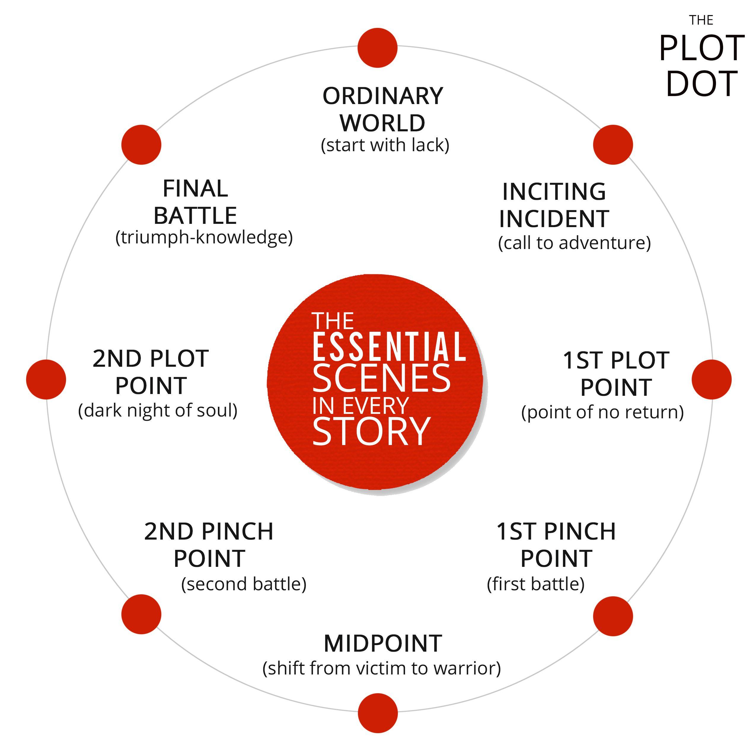 help writing a story plot
